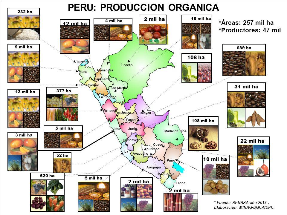 PERU: PRODUCCION ORGANICA