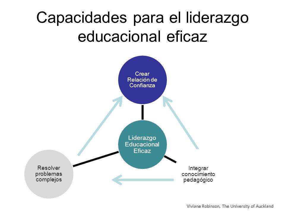 Capacidades para el liderazgo educacional eficaz