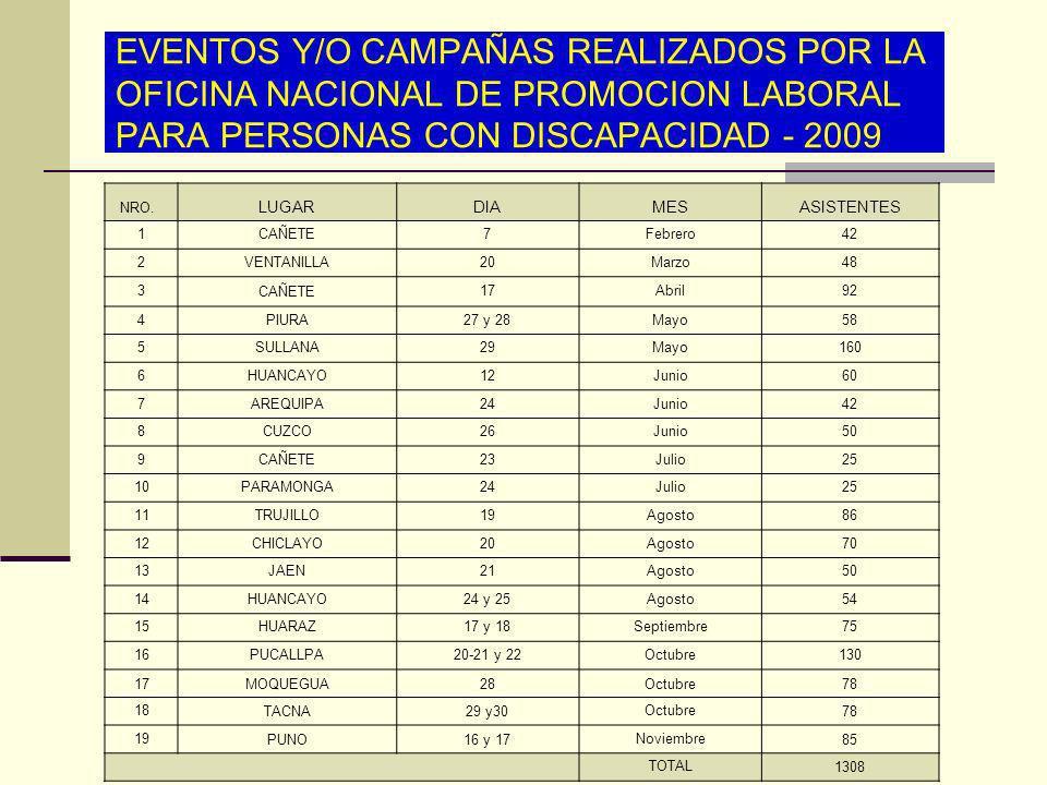 EVENTOS Y/O CAMPAÑAS REALIZADOS POR LA OFICINA NACIONAL DE PROMOCION LABORAL PARA PERSONAS CON DISCAPACIDAD - 2009