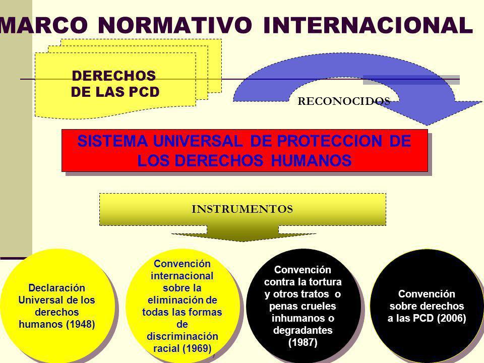 MARCO NORMATIVO INTERNACIONAL