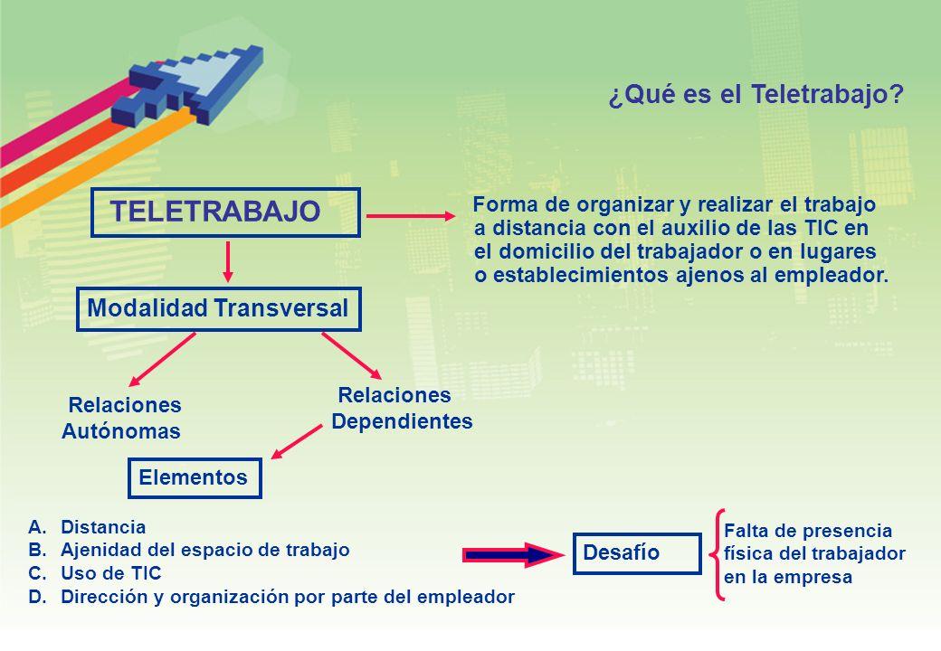 TELETRABAJO ¿Qué es el Teletrabajo Modalidad Transversal