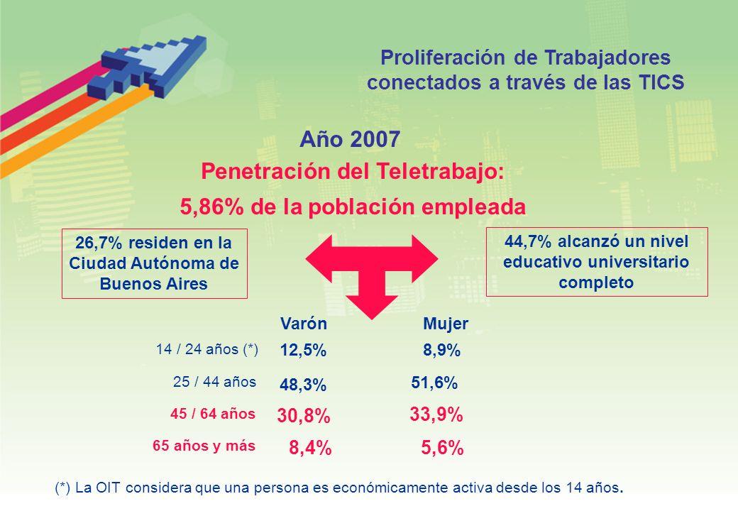 Año 2007 Penetración del Teletrabajo: 5,86% de la población empleada