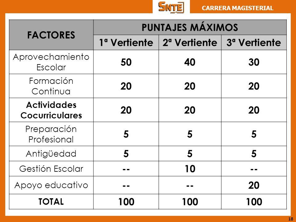 FACTORES PUNTAJES MÁXIMOS 1ª Vertiente 2ª Vertiente 3ª Vertiente 50 40