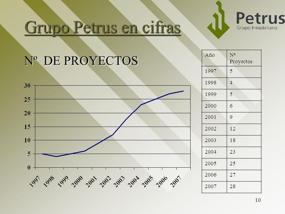 Grupo Petrus en cifras Nº DE PROYECTOS Año Nª Proyectos 1997 5 1998 4