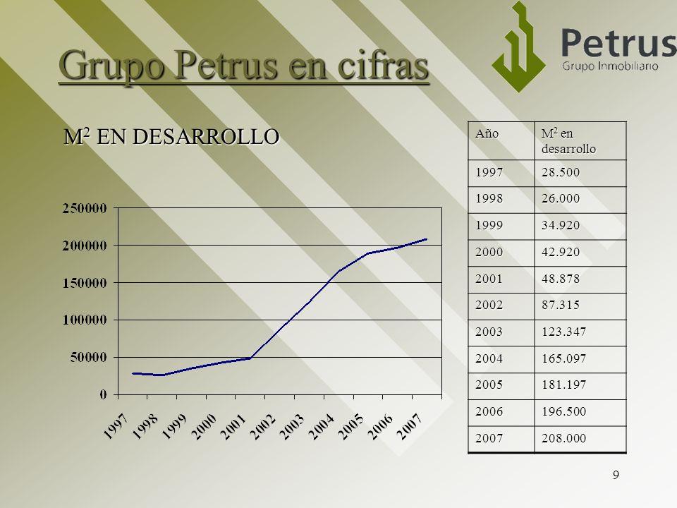 Grupo Petrus en cifras M2 EN DESARROLLO Año M2 en desarrollo 1997