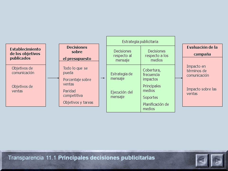 Transparencia 11.1 Principales decisiones publicitarias