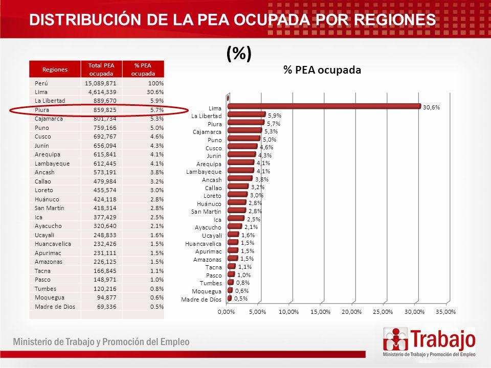 (%) DISTRIBUCIÓN DE LA PEA OCUPADA POR REGIONES Regiones