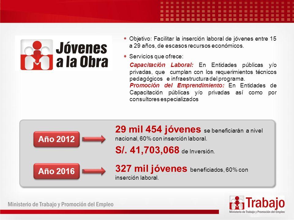 327 mil jóvenes beneficiados, 60% con inserción laboral.
