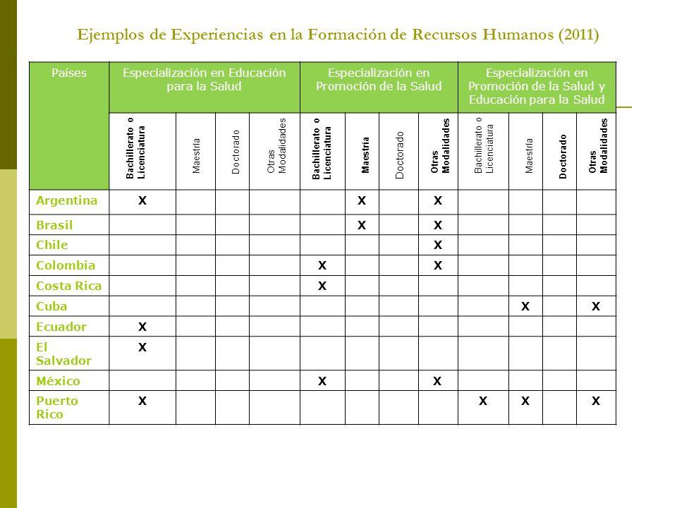 Ejemplos de Experiencias en la Formación de Recursos Humanos (2011)
