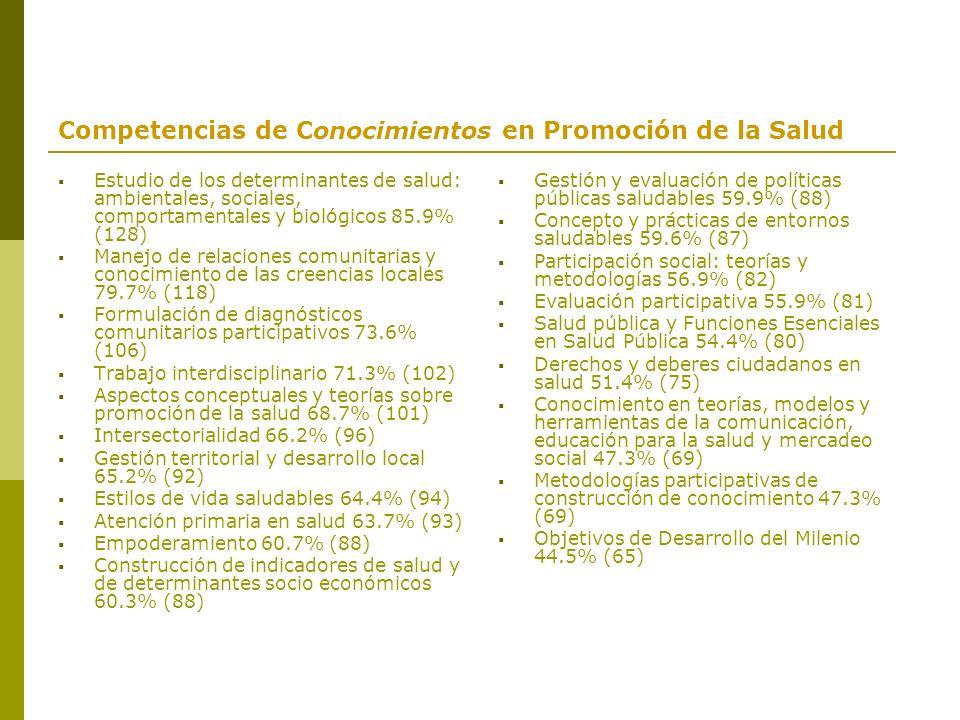Competencias de Conocimientos en Promoción de la Salud