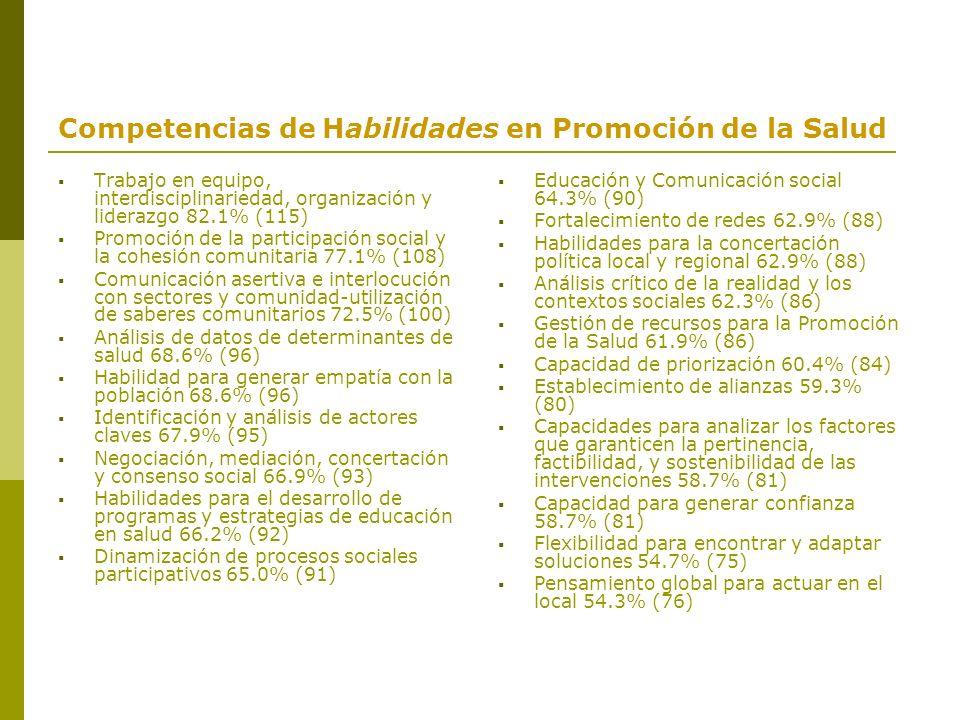 Competencias de Habilidades en Promoción de la Salud