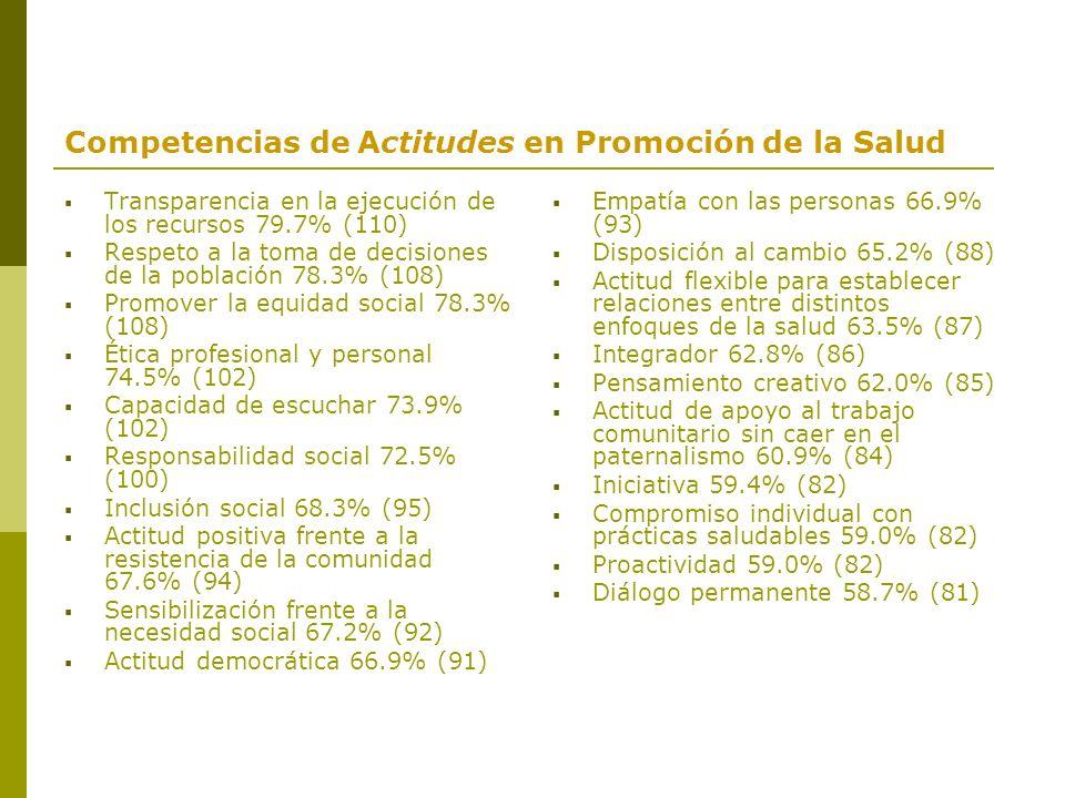 Competencias de Actitudes en Promoción de la Salud