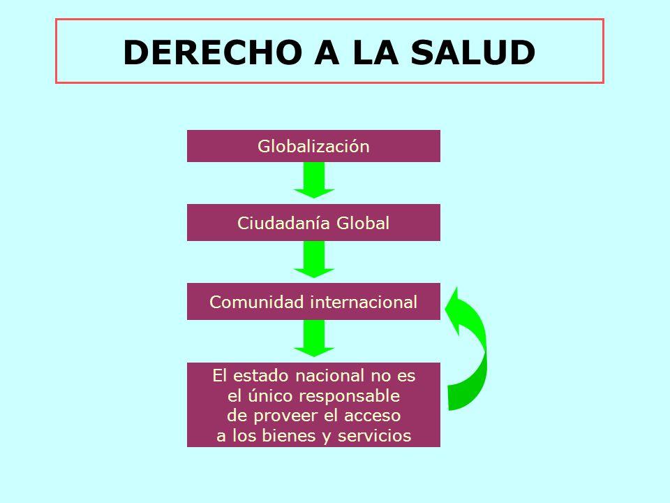DERECHO A LA SALUD Globalización Ciudadanía Global