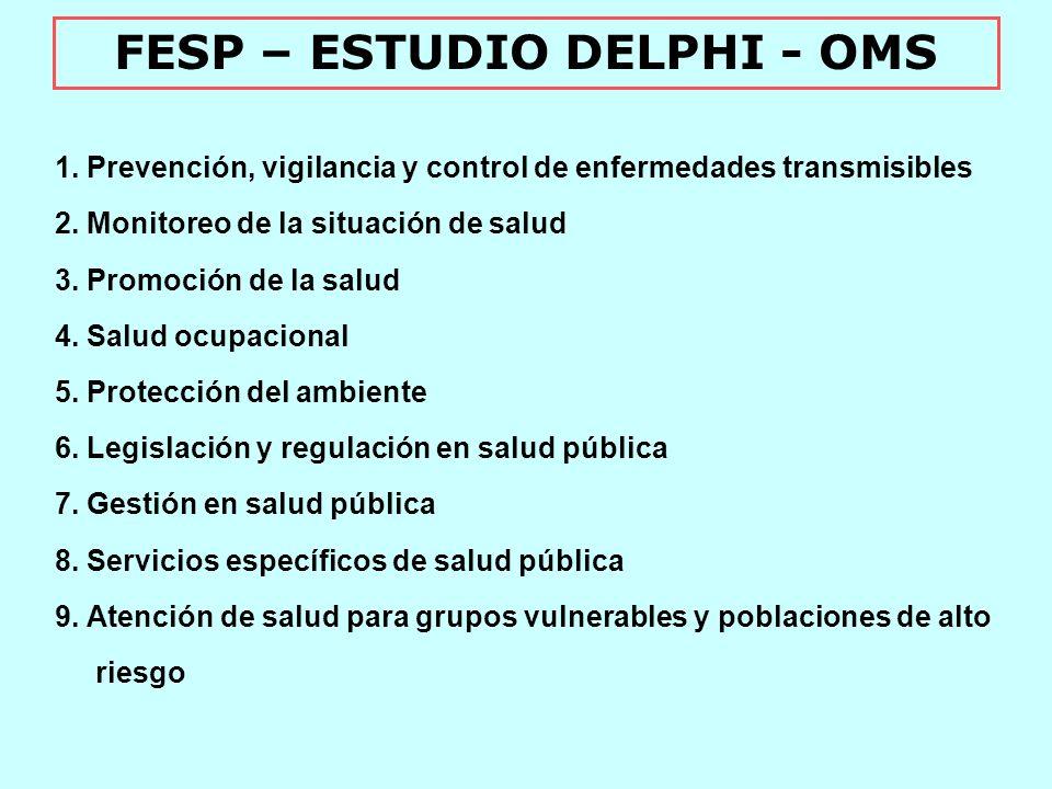 FESP – ESTUDIO DELPHI - OMS