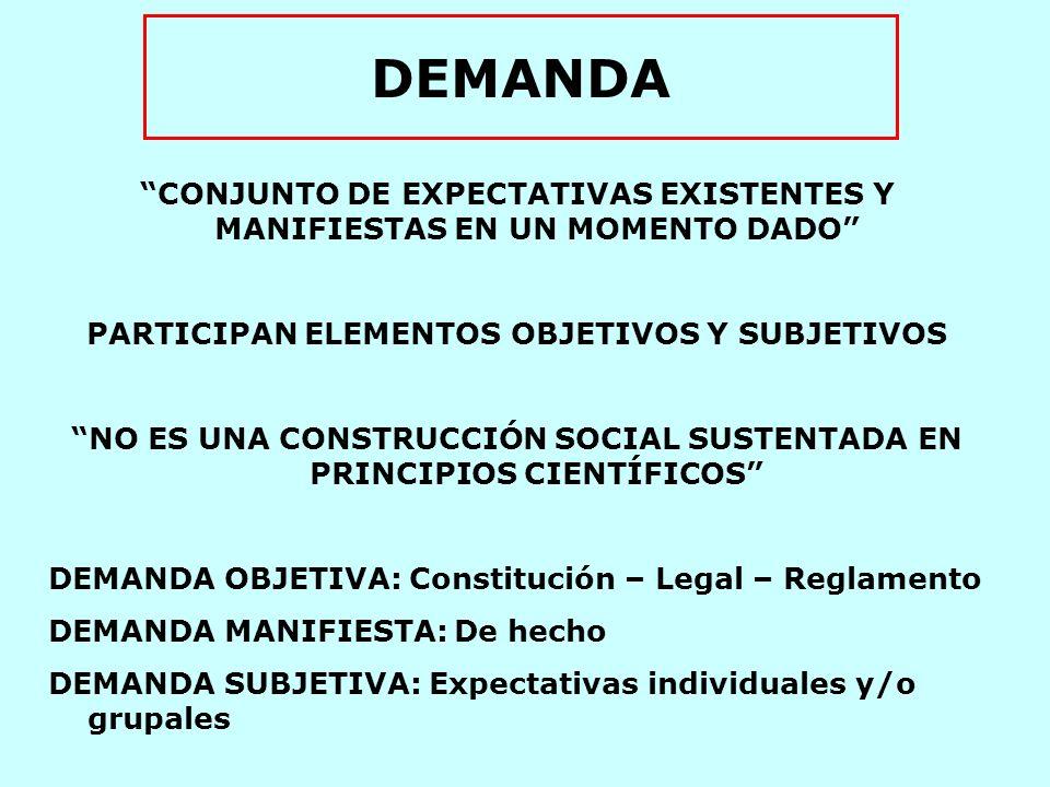 DEMANDA CONJUNTO DE EXPECTATIVAS EXISTENTES Y MANIFIESTAS EN UN MOMENTO DADO PARTICIPAN ELEMENTOS OBJETIVOS Y SUBJETIVOS.