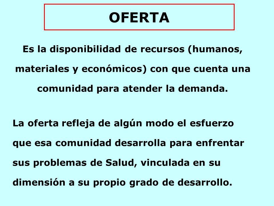 OFERTA Es la disponibilidad de recursos (humanos, materiales y económicos) con que cuenta una comunidad para atender la demanda.