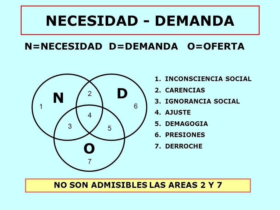N=NECESIDAD D=DEMANDA O=OFERTA NO SON ADMISIBLES LAS AREAS 2 Y 7