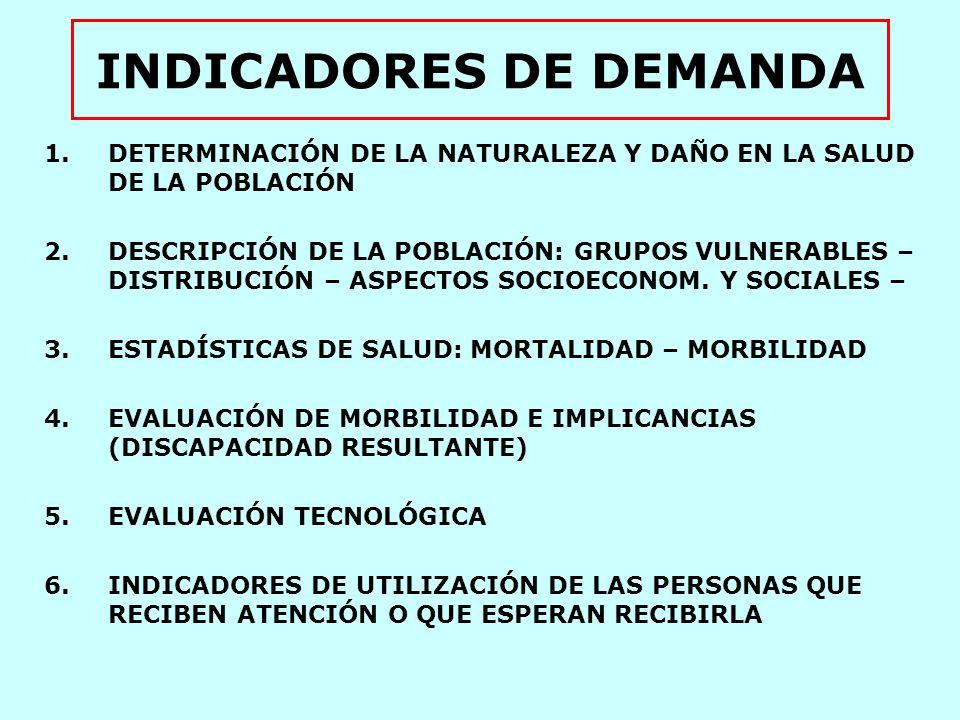 INDICADORES DE DEMANDA