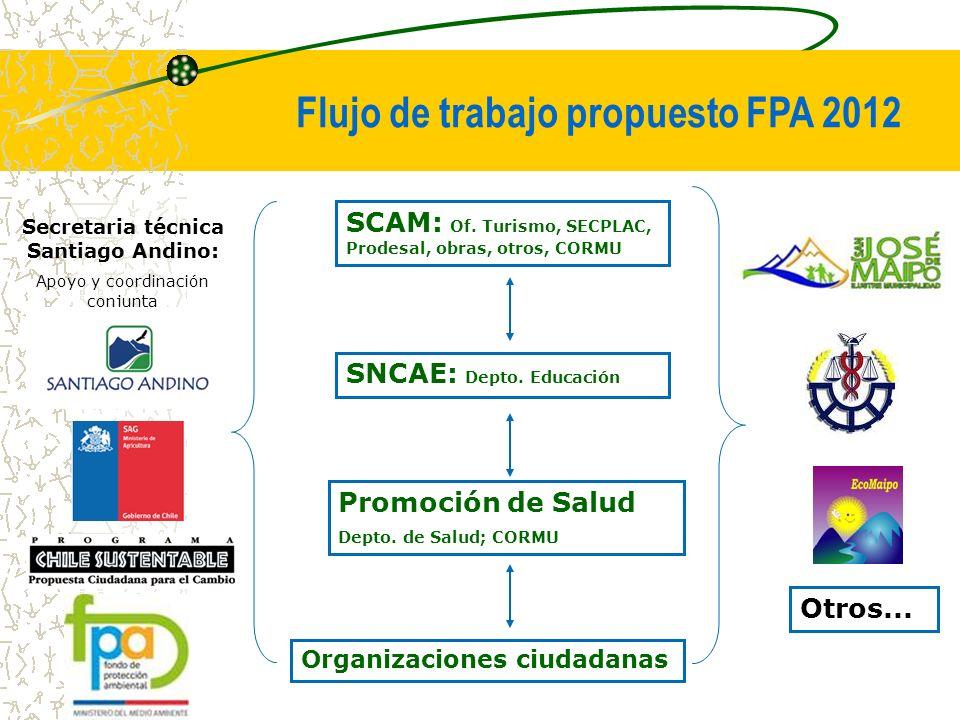 Flujo de trabajo propuesto FPA 2012