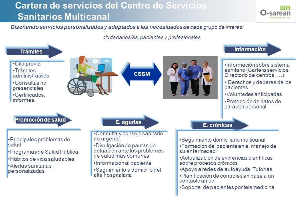 Cartera de servicios del Centro de Servicios Sanitarios Multicanal