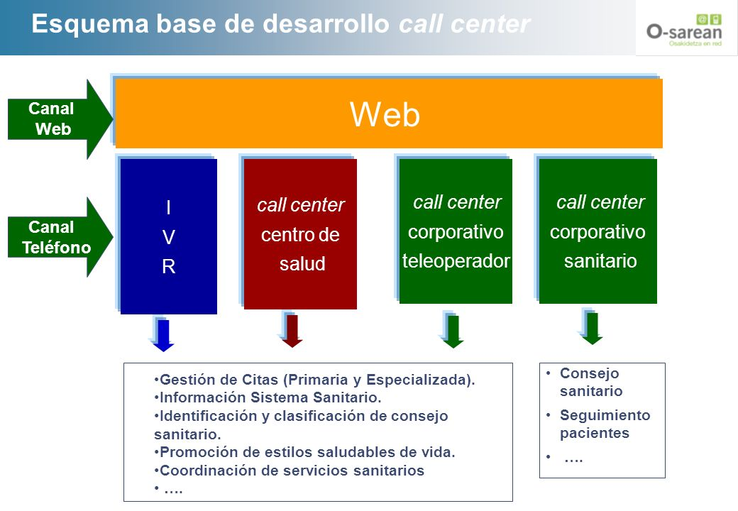 Esquema base de desarrollo call center