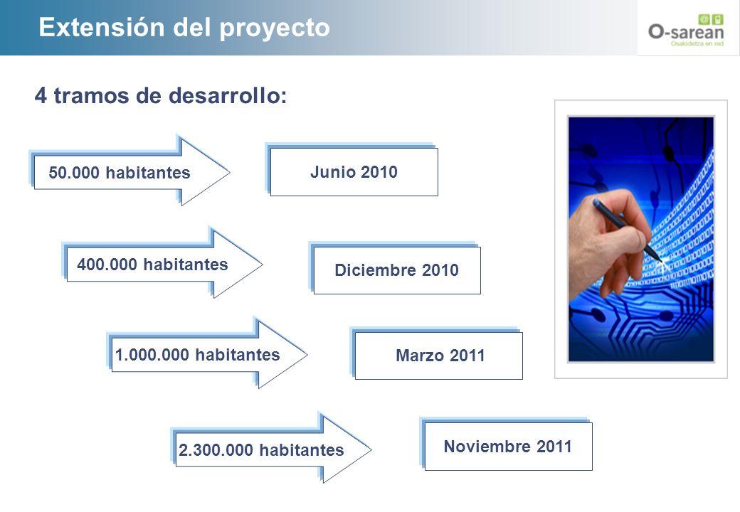 Extensión del proyecto