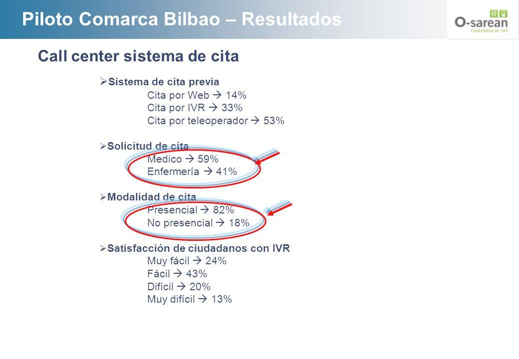 Piloto Comarca Bilbao – Resultados
