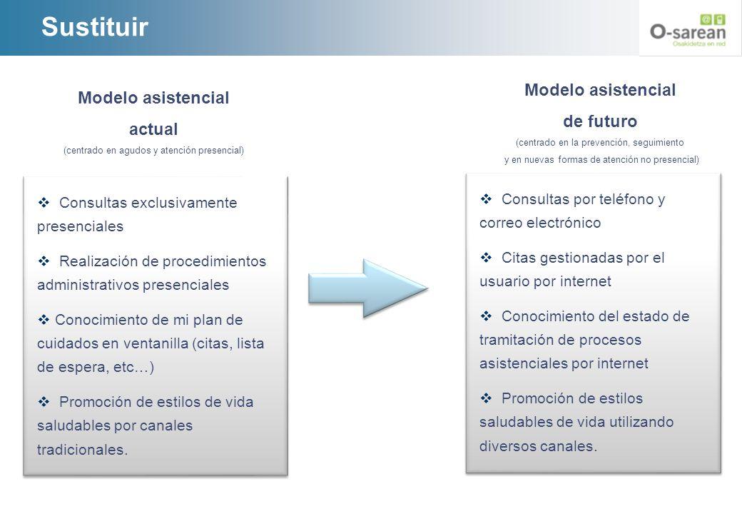 Sustituir Modelo asistencial Modelo asistencial de futuro actual