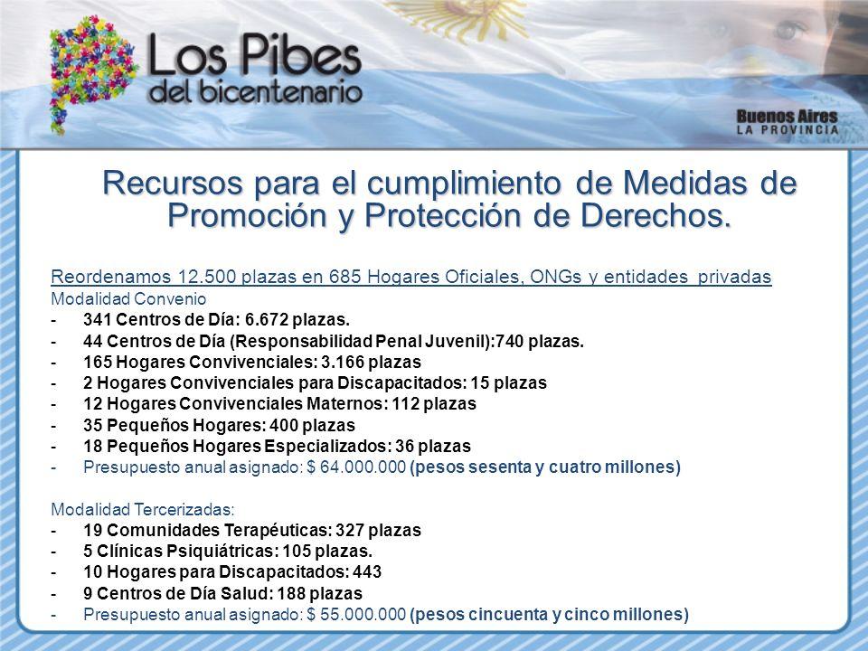 08/04/11 Recursos para el cumplimiento de Medidas de Promoción y Protección de Derechos.