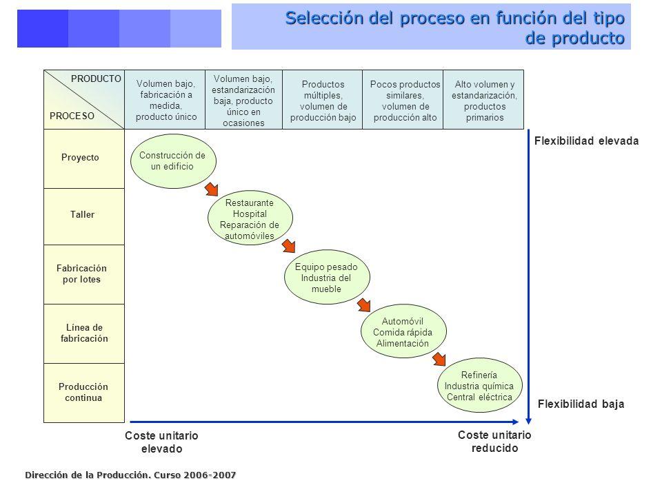 Selección del proceso en función del tipo de producto