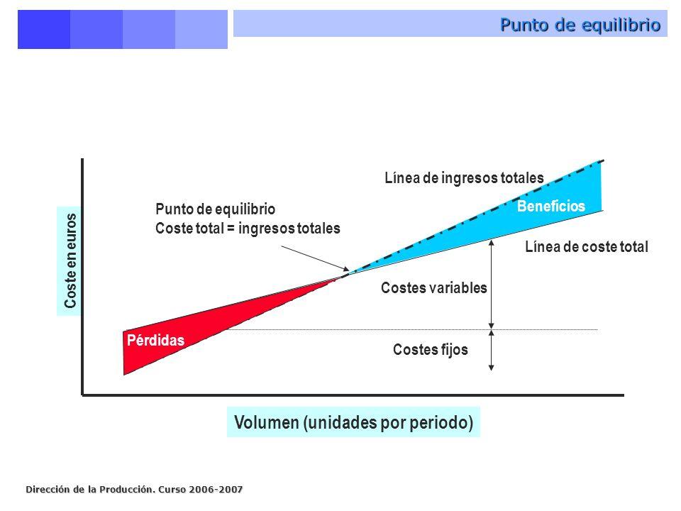 Volumen (unidades por periodo)