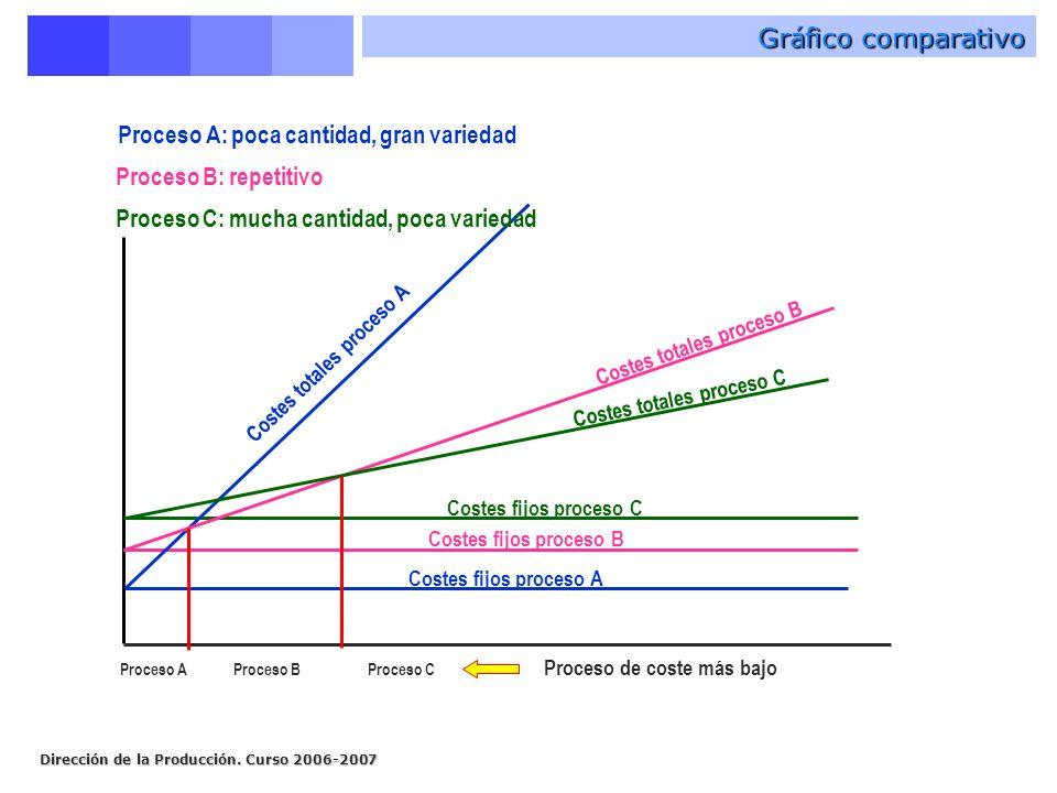 Gráfico comparativo Proceso A: poca cantidad, gran variedad
