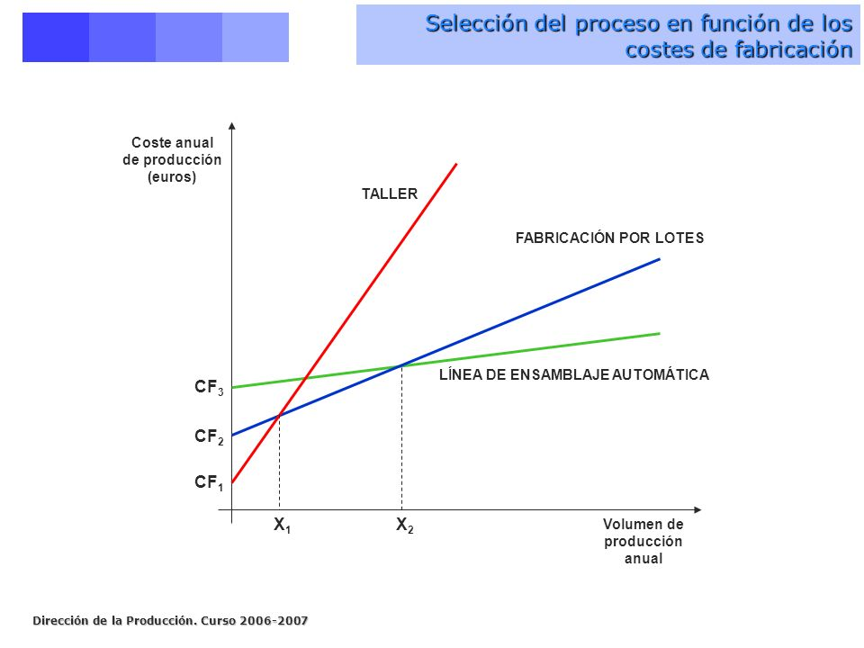 Coste anual de producción (euros) Volumen de producción anual