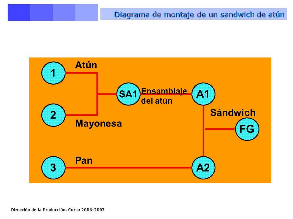 Diagrama de montaje de un sandwich de atún