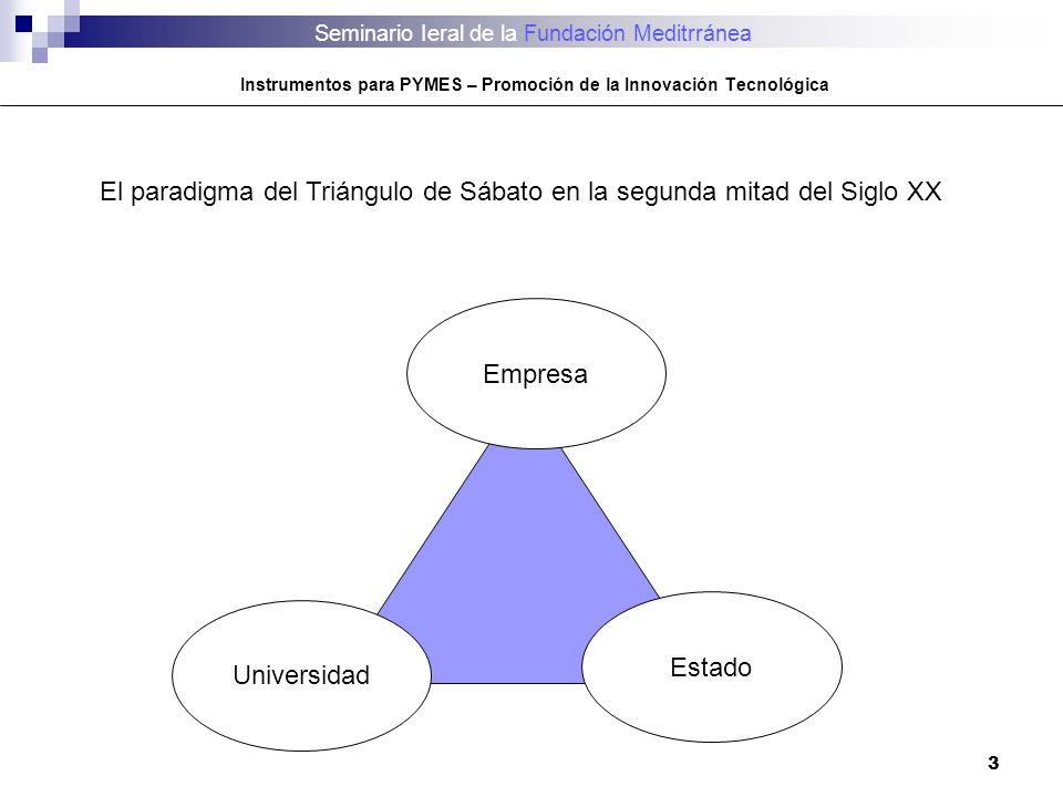 El paradigma del Triángulo de Sábato en la segunda mitad del Siglo XX