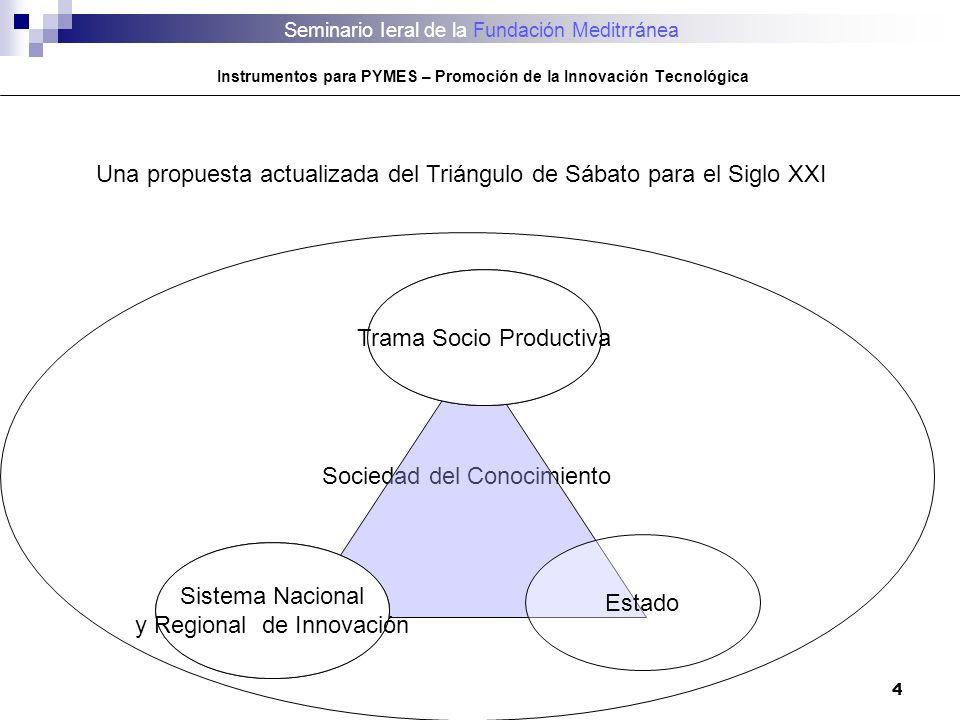 Una propuesta actualizada del Triángulo de Sábato para el Siglo XXI