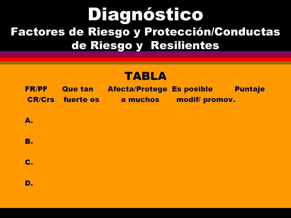 Diagnóstico Factores de Riesgo y Protección/Conductas de Riesgo y Resilientes