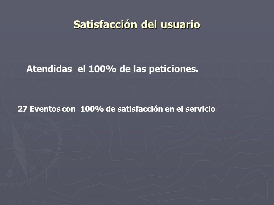 Satisfacción del usuario