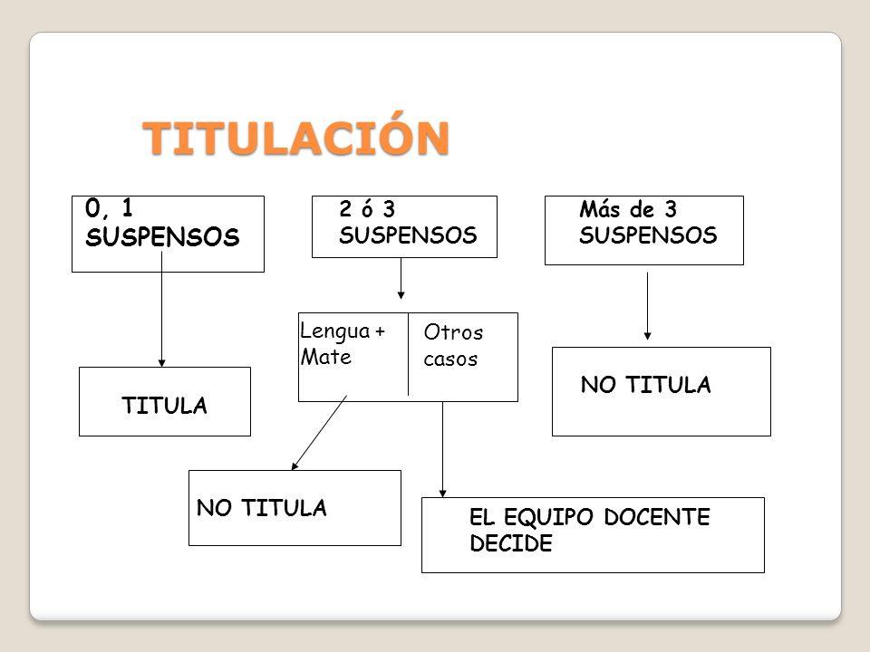 TITULACIÓN 0, 1 SUSPENSOS 2 ó 3 SUSPENSOS Más de 3 SUSPENSOS Lengua +