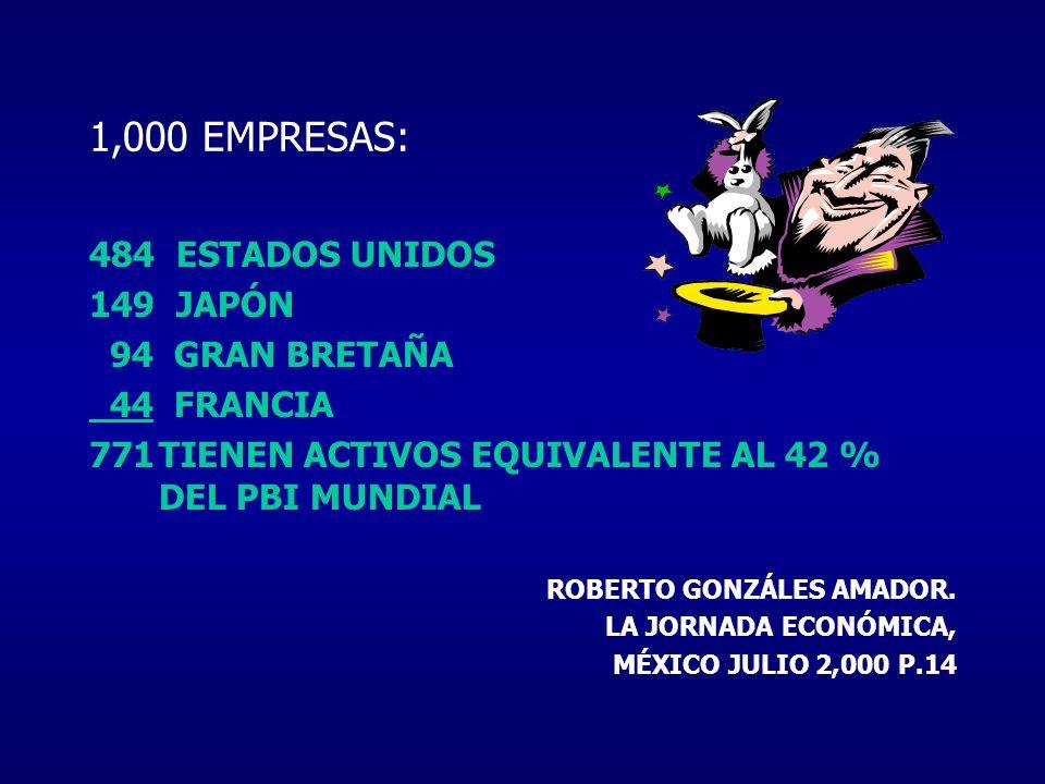1,000 EMPRESAS: 484 ESTADOS UNIDOS 149 JAPÓN 94 GRAN BRETAÑA