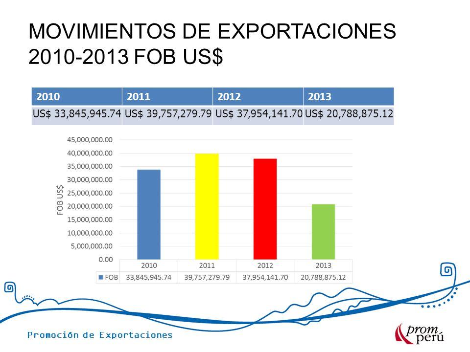 MOVIMIENTOS DE EXPORTACIONES 2010-2013 FOB US$