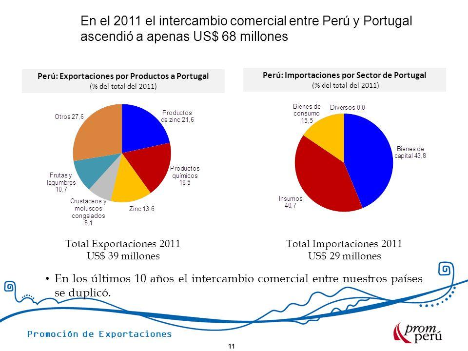 En el 2011 el intercambio comercial entre Perú y Portugal ascendió a apenas US$ 68 millones