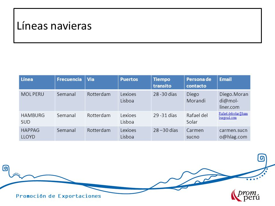 Líneas navieras Línea Frecuencia Via Puertos Tiempo transito