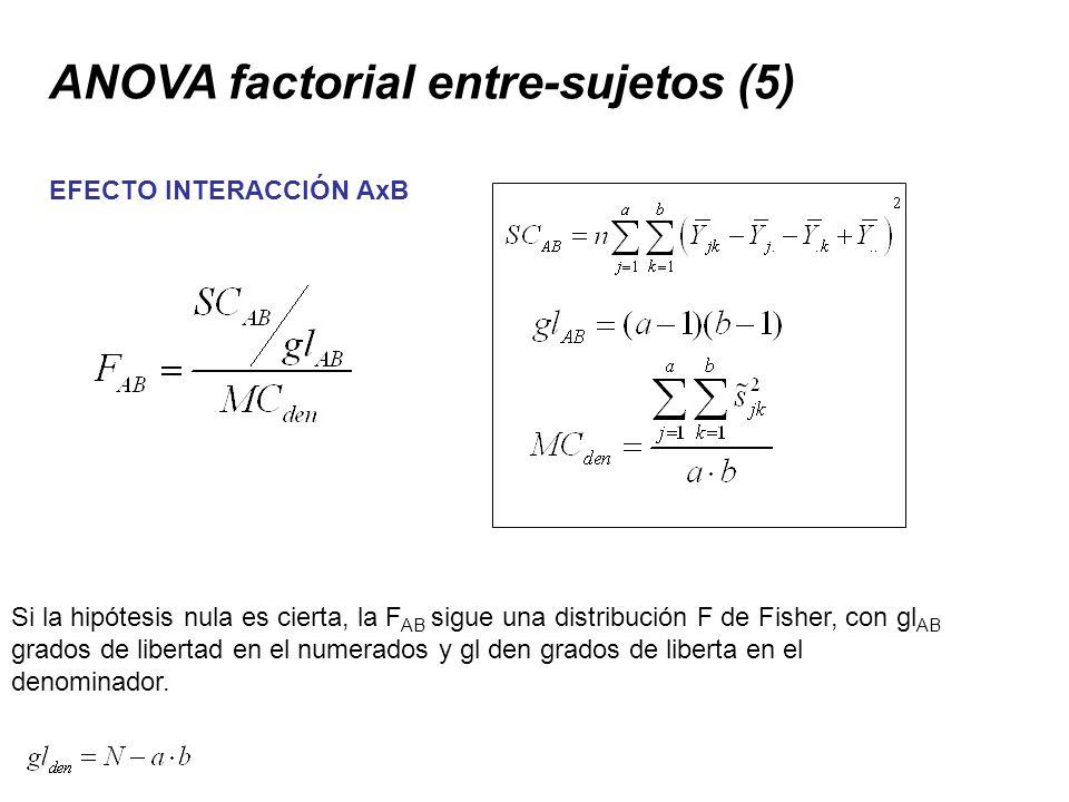 ANOVA factorial entre-sujetos (5)