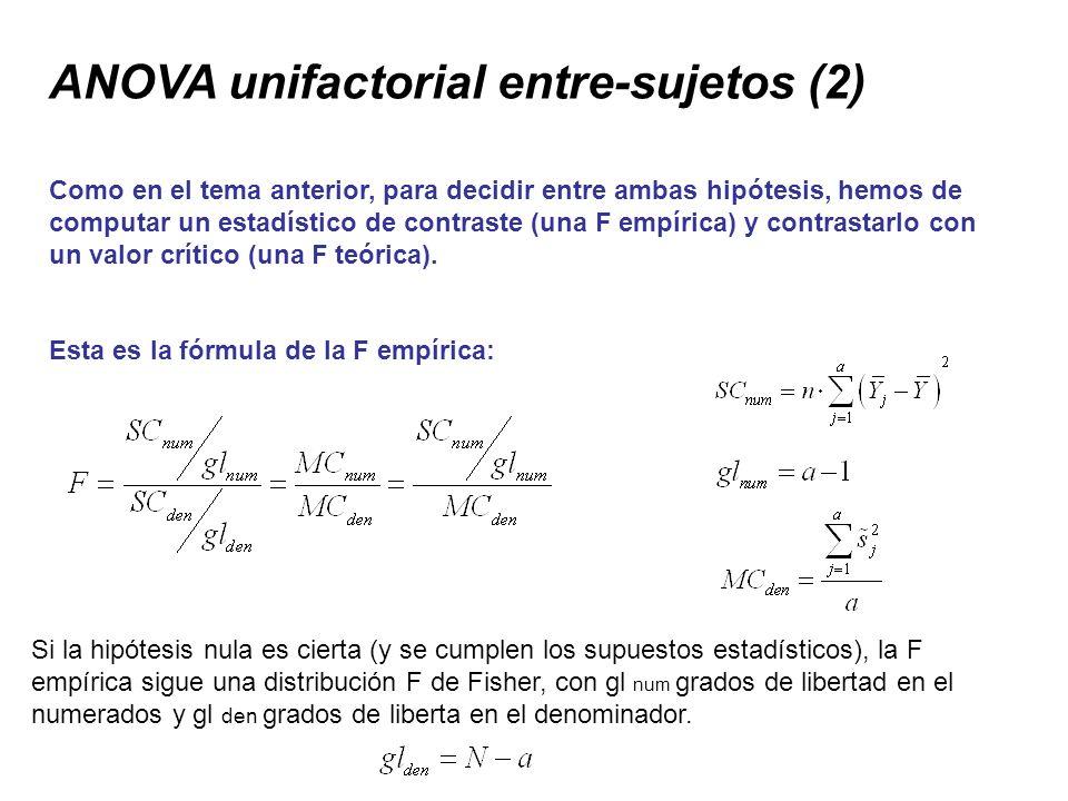 ANOVA unifactorial entre-sujetos (2)