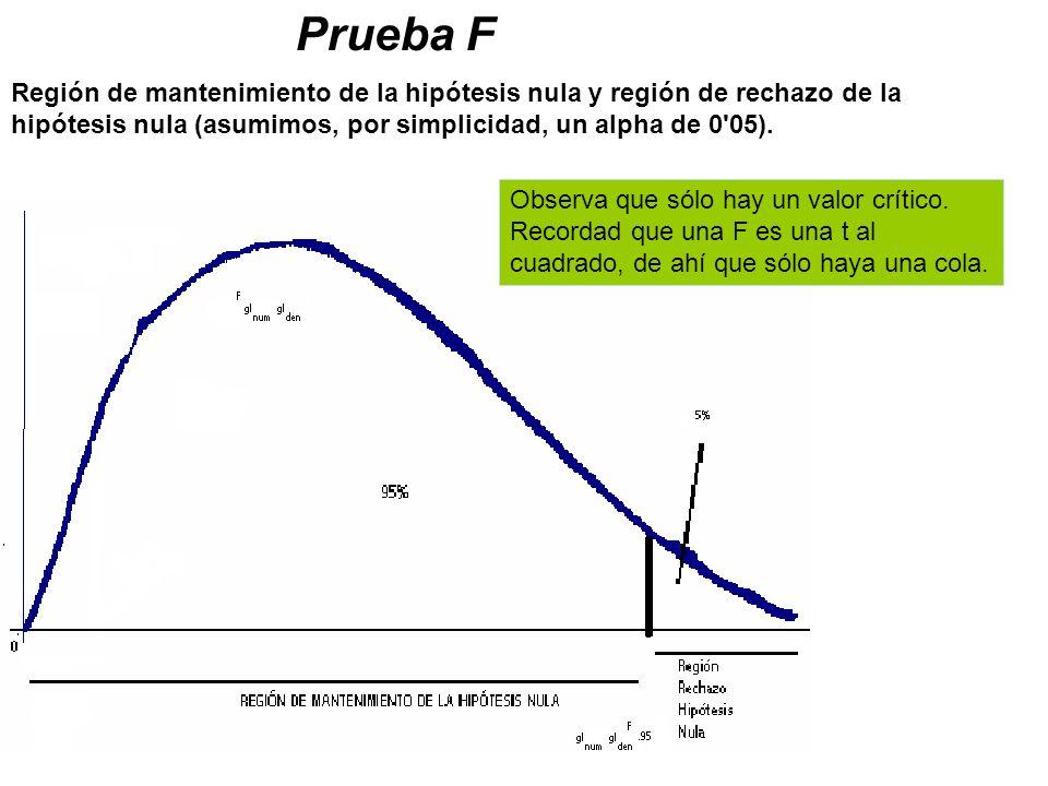 Prueba F Región de mantenimiento de la hipótesis nula y región de rechazo de la hipótesis nula (asumimos, por simplicidad, un alpha de 0 05).