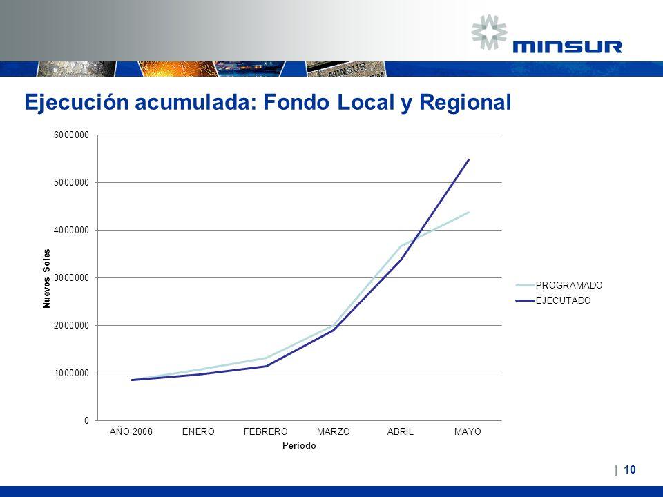 Ejecución acumulada: Fondo Local y Regional