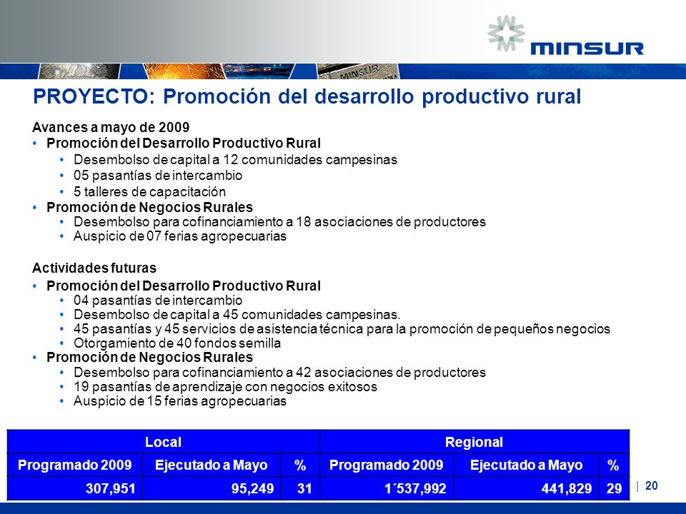 PROYECTO: Promoción del desarrollo productivo rural