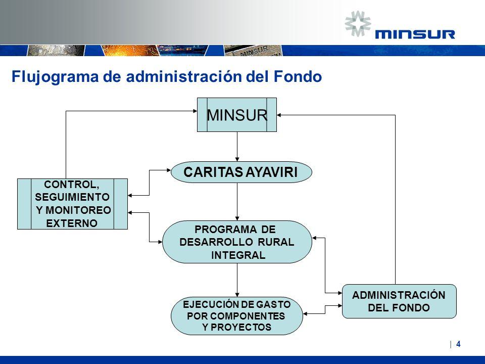 Flujograma de administración del Fondo