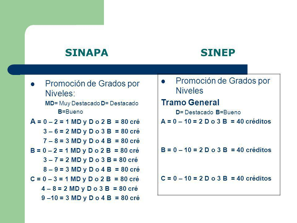 SINAPA SINEP Promoción de Grados por Niveles Tramo General